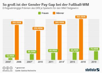Infografik - Gender Pay Gap bei der Fußball-WM