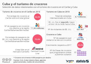 Infografía - Mercado de los cruceros en Cuba y el Caribe