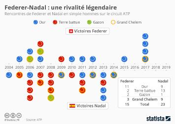 Infographie -  rencontres Roger Federer et Rafael Nadal  en simple hommes