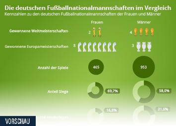 Infografik: Die Fußballnationalmannschaften im Vergleich | Statista