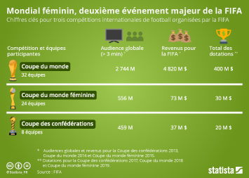 Infographie - audience revenus dotations coupe du monde feminine football