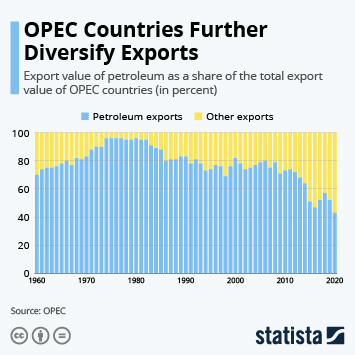 Infographic: OPEC Countries Further Diversify Exports | Statista