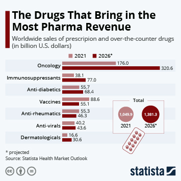 Global Pharmaceutical Industry Infographic - Cancer Drugs Bring in Most Pharma Revenue