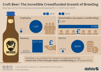 Infographic - Brewdog growth
