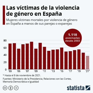 Infografía - Número de víctimas mortales por violencia de género