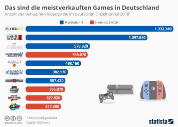 Infografik - Meistverkaufte Videospiele im deutschen Einzelhandel