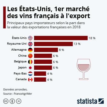 Infographie - repartition de la valeur des exportations francaises de vin par pays de destination