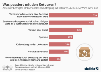 Infografik - Umgang mit Retouren bei deutschen Online-Händlern