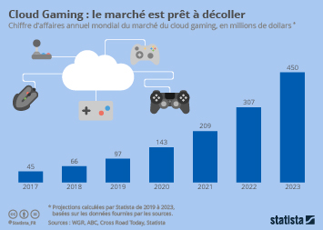 Infographie - estimation chiffre affaires marche du cloud gaming