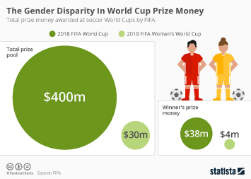 Infographic - prize money awarded at soccer World Cups by FIFA