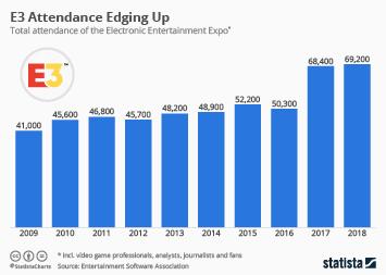 Infographic - E3 attendance