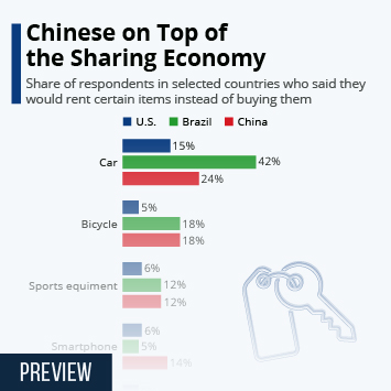 Infographic: Chinese on Top of the Sharing Economy | Statista