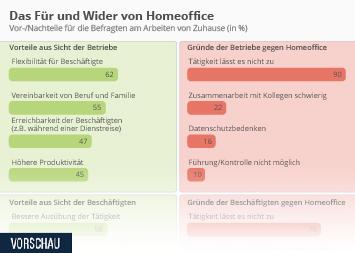 Infografik - Das Für und Wider von Homeoffice