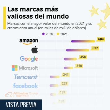 Infografía - Las marcas con mayor valor en el mundo