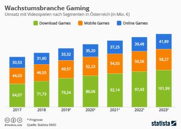 Infografik - Umsatz mit Videospielen in Österreich nach Segementen