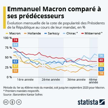 Infographie - evolution popularite macron compare presidents francais