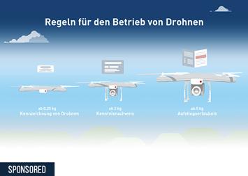 Infografik - Regeln für den Betrieb von Drohnen