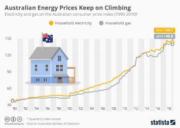 Infographic: Australian Energy Prices Keep on Climbing | Statista