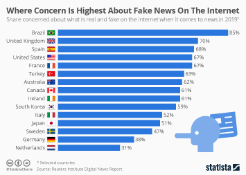 Infographic - Where Concern Is Highest About Fake News On The Internet