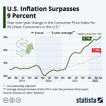 Infographic - Year-over-year change of the Consumer Price Index for All Urban Consumers