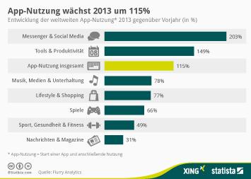 Infografik: App-Nutzung wächst 2013 um 115 Prozent | Statista