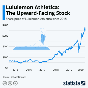 lululemon athletica Infographic - Lululemon Strikes a Pose: The Upward-Facing Stock