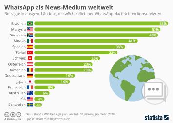 Infografik - Nutzung von Whatsapp als Nachrichtenmedium weltweit