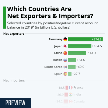 Infographic - net importers and exporters