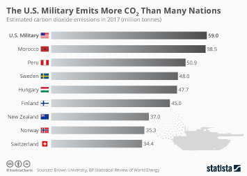 Infographic - estimated military carbon dioxide emissions