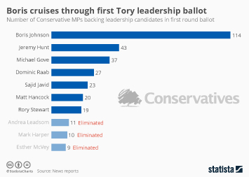 Infographic - Boris cruises through first Tory leadership ballot