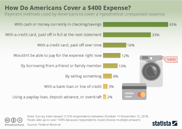 Infographic - how to pay for unexpected expenses