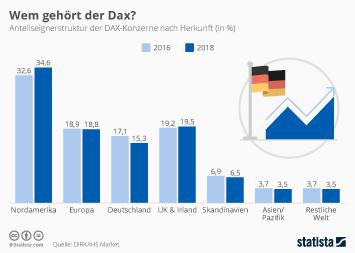 Infografik - Wem gehört der Dax?