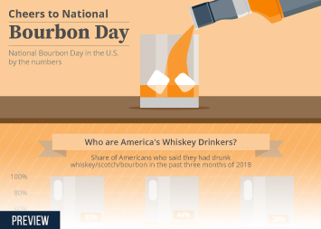 Infographic - facts and figures on bourbon