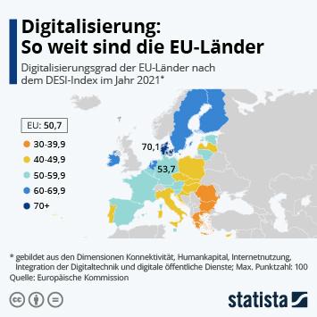 Infografik - Digitalisierungsgrad der EU-Länder nach DESI-Index