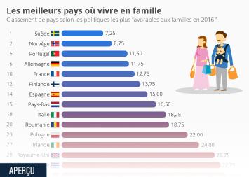 Infographie - politiques les plus favorables aux familles pays europe