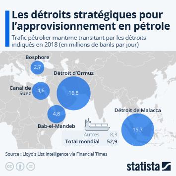Infographie - trafic pétrolier maritime transitant par les detroits
