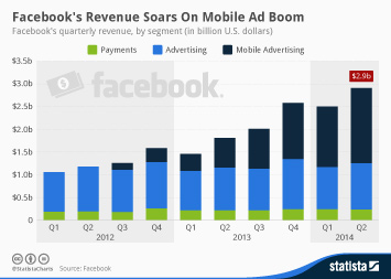 Infographic: Mobile Accounts for More Than Half of Facebook's Revenue | Statista