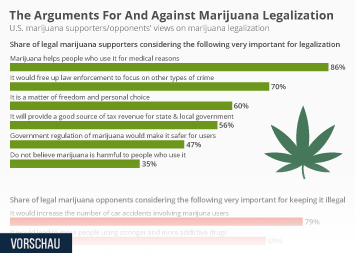 Infographic - marijuana supporters/opponents views on legalization
