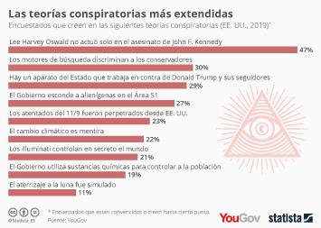 Infografía - Encuestados que creen en las siguientes teorías conspiratorias