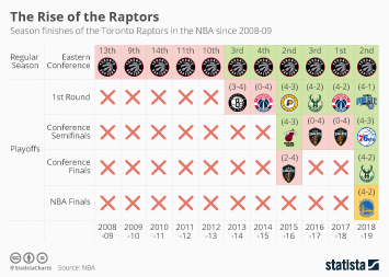 Infographic - Season finishes of the Toronto Raptors
