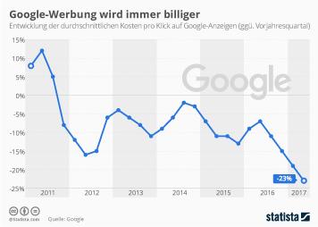 Infografik: Google-Werbung wird immer billiger | Statista