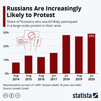 Link to Russians Are Increasingly Likely to Protest Infographic