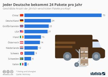 Infografik: Jeder Deutsche bekommt 24 Pakete pro Jahr | Statista