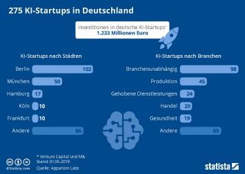 Infografik - KI-Startups in Deutschland nach Städten und Branchen