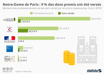 Infographie - promesses de dons et dons verses reconstruction notre-dame de paris