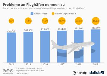 Infografik - Anteil der verspaeteten und ausgefallenen Fluege