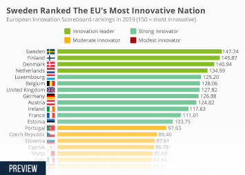 Infographic: Sweden Ranked The EU's Most Innovative Nation  | Statista