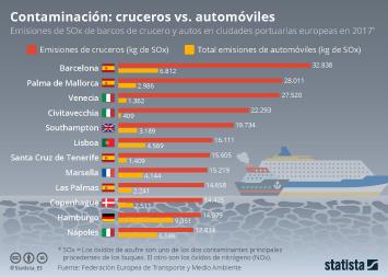 Infografía - Emisiones de cruceros y automóviles en ciudades portuarias europeas