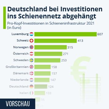 Infografik: Wenig Investitionen ins deutsche Schienennetz | Statista