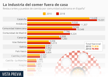 Infografía - Número de restaurantes y puestos de comida por comunidad autónoma en España